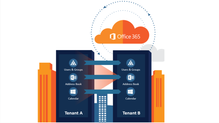 Office 365 tenant to tenant migration: Best practices and challenges in setting messaging and active directory